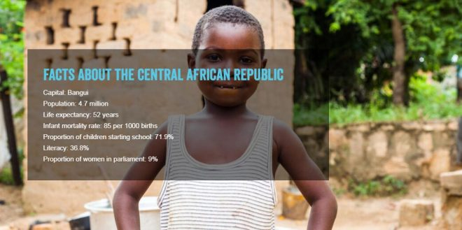 Facts about the Central African Republic